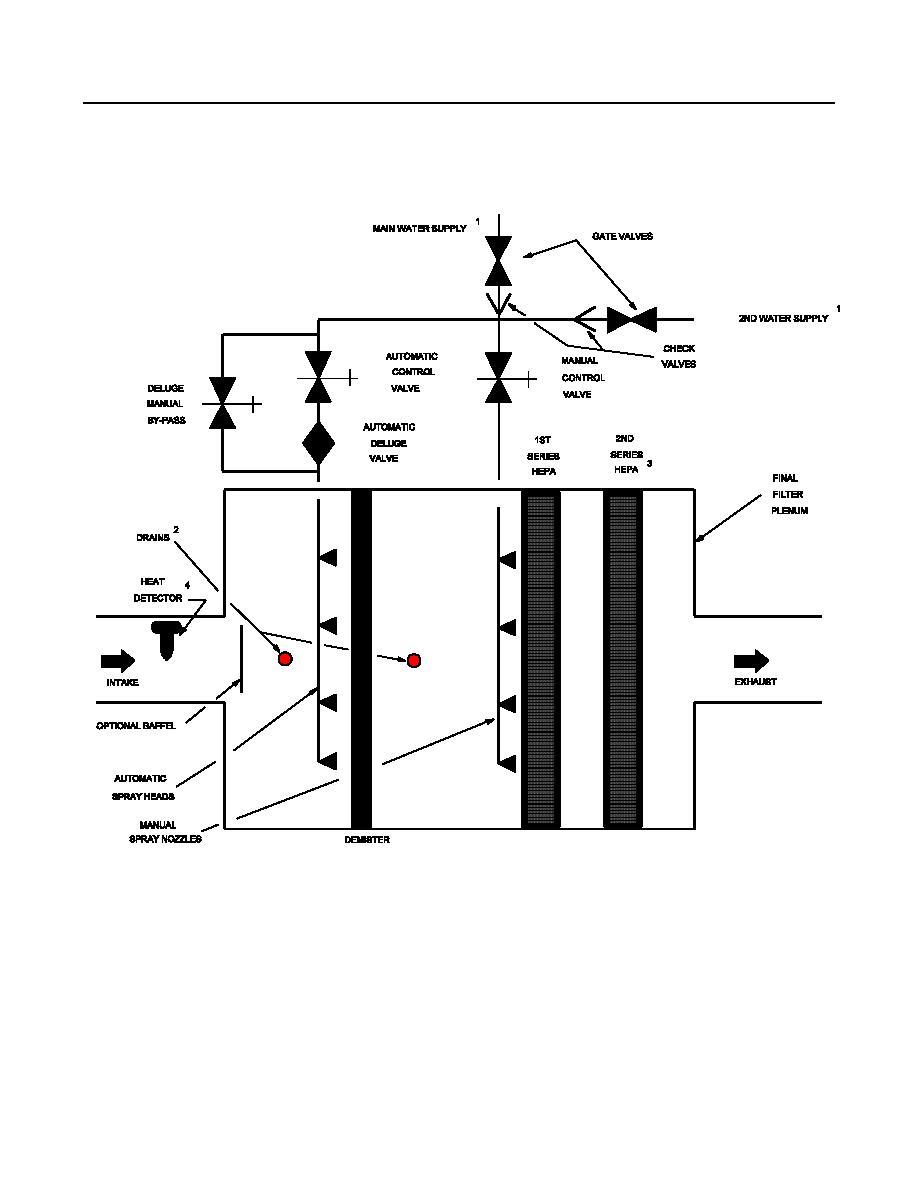 figure c 1  plan diagram of filter plenum fire protection